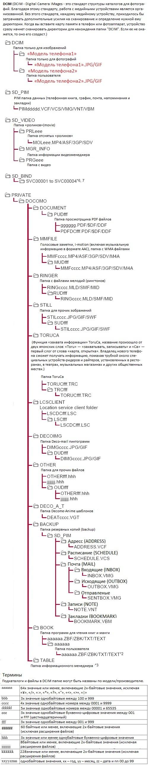 Структура файлов microSD